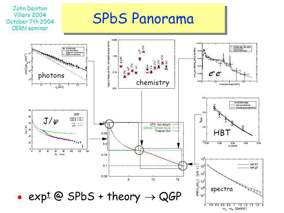 The SP[b]S Panorama SPbS Panorama ● expt @ SPbS + theory  QGP e+e-
